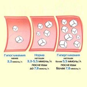 норма глюкозы в крови по возрасту
